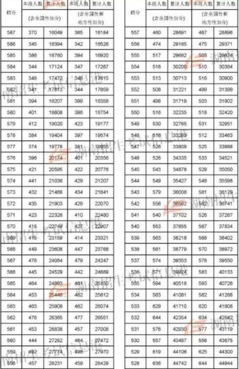 2018湖南高考理科一分一档表
