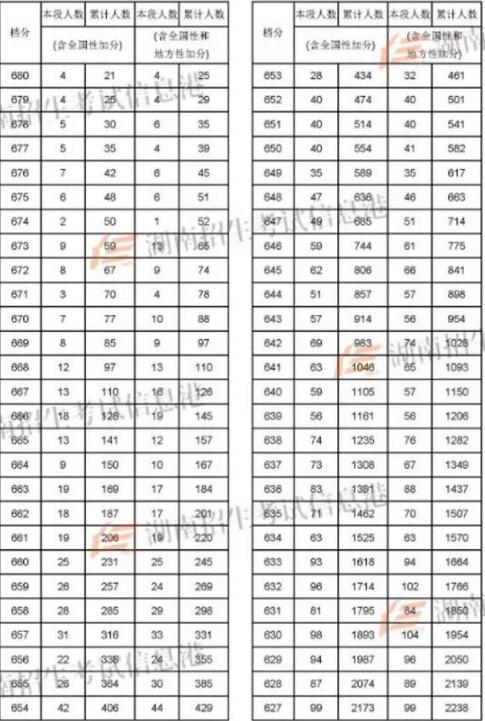 2018湖南高考文科一分一档表