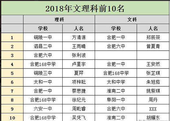 安徽2018年高考前十名【文科理科】