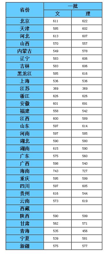 2017年中南财经政法大学录取分数线