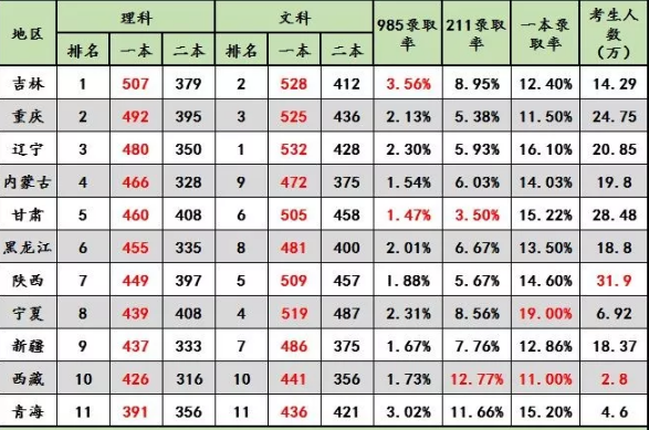 2018年各省高考录取率是多少 历年高考录取人数