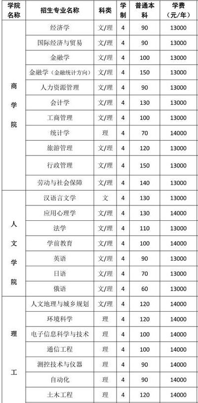 2018河南大学民生学院学费一年多少钱|各专业学费