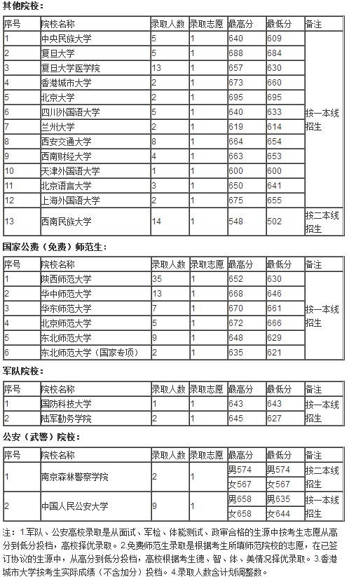 2018贵州高考提前批本科院校投档录取分数线