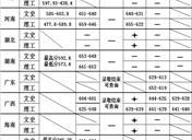 2018南开大学在各省录取分数线已公布