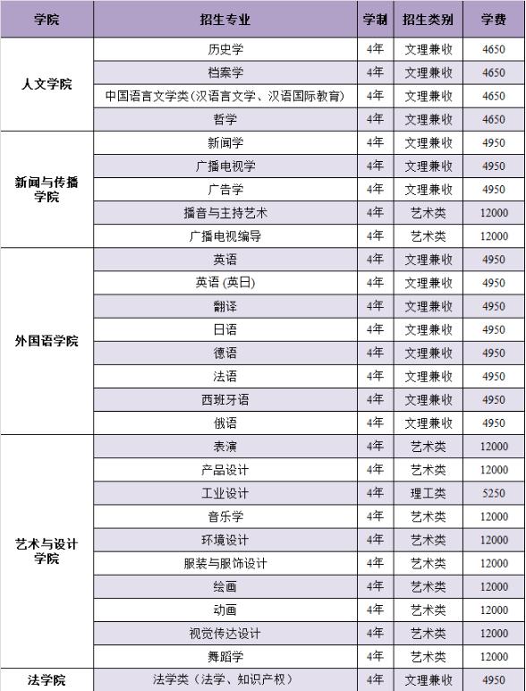 南昌大学2018各专业学费收费情况