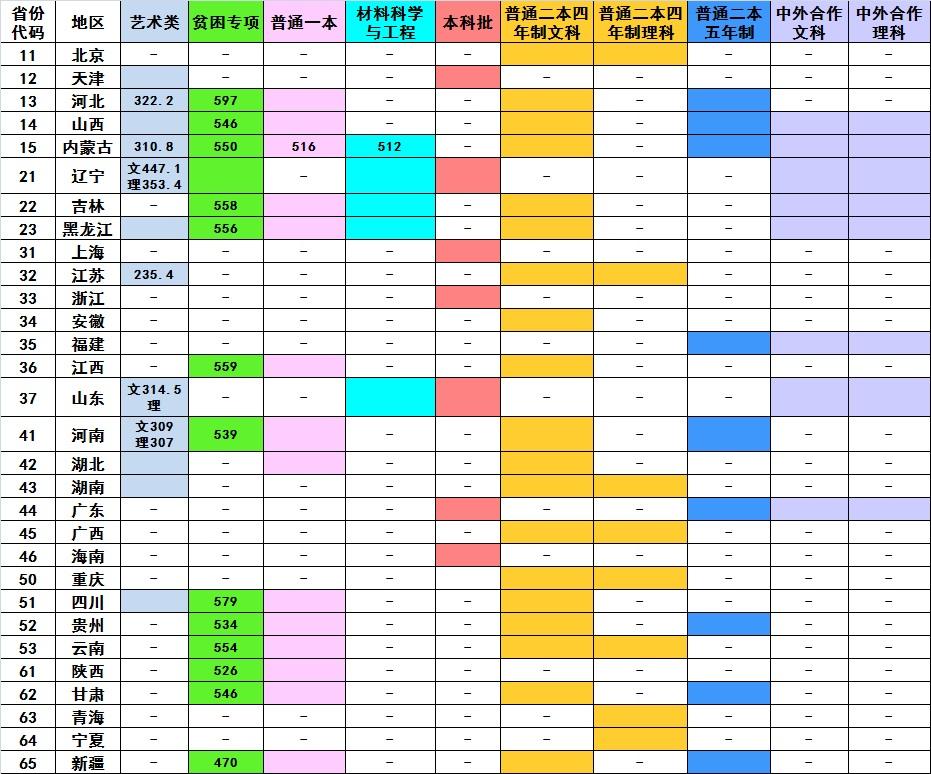 大连交通大学2018在各省录取分数线最新公布(陆续发布)