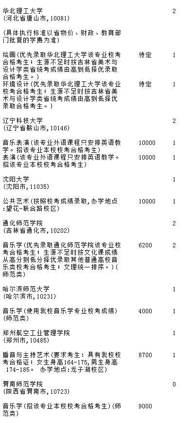 吉林2018年A段理工农医类征集志愿名单