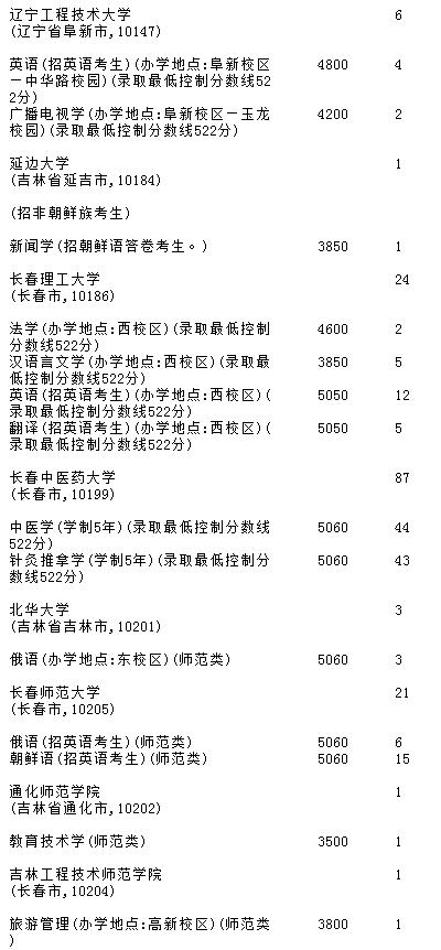 吉林2018年A段文史类征集志愿名单