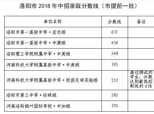 2018年河南洛阳市提前一批分数线