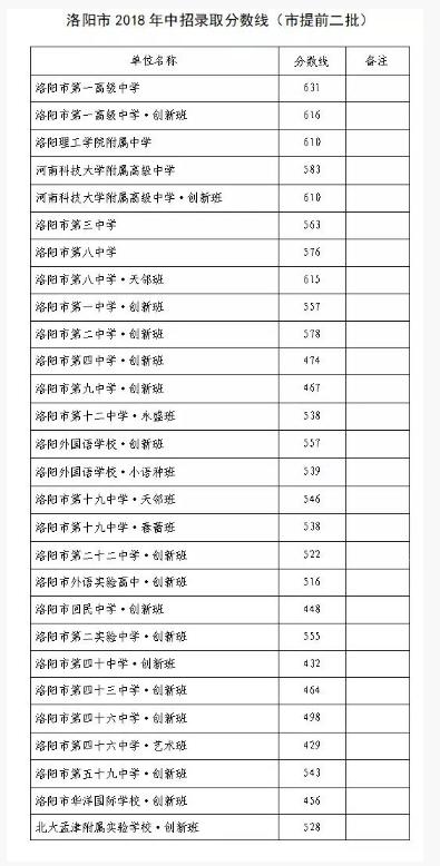 2018年河南洛阳市提前二批分数线