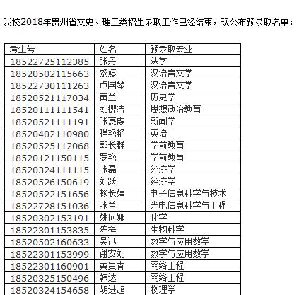 2018年长治学院在贵州录取结果