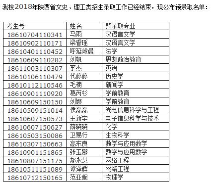 2018年长治学院在陕西录取结果