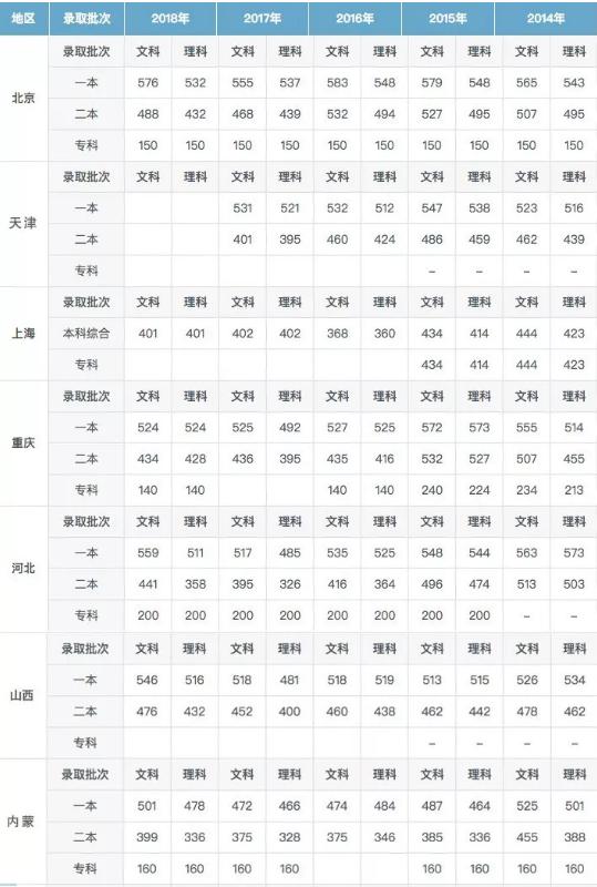 全国各省历年高考录取分数线详情