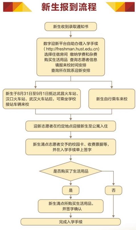 华中科技大学2018年新生入学须知