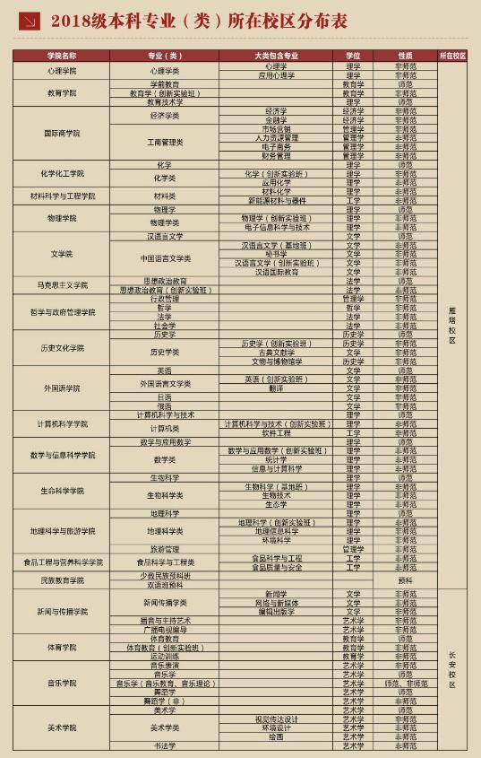 2018陕西师范大学新生报到时间及入学须知