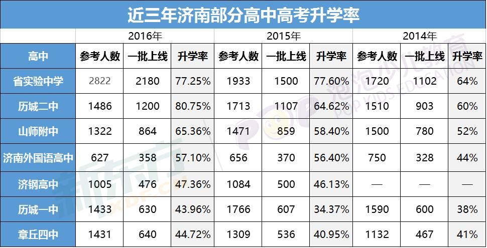 历年济南高中升学率排名