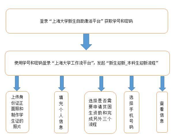 2018上海大学新生入学须知 什么时候报到