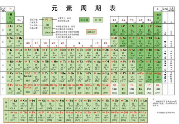 化学元素周期表内容