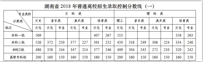 2018湖南高考录取分数线
