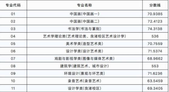 中国美术学院2018年录取分数线