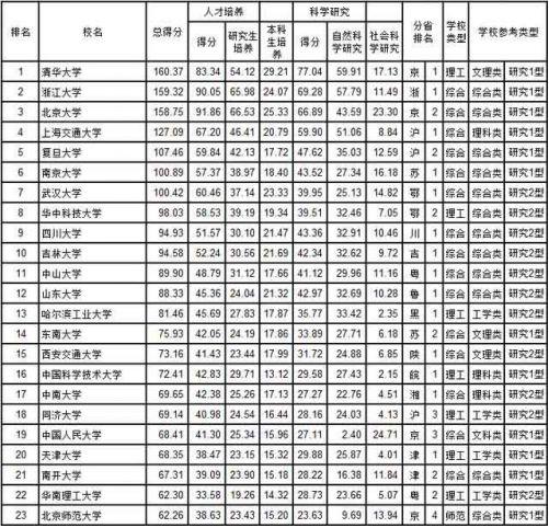 武书连2018中国大学综合实力前100