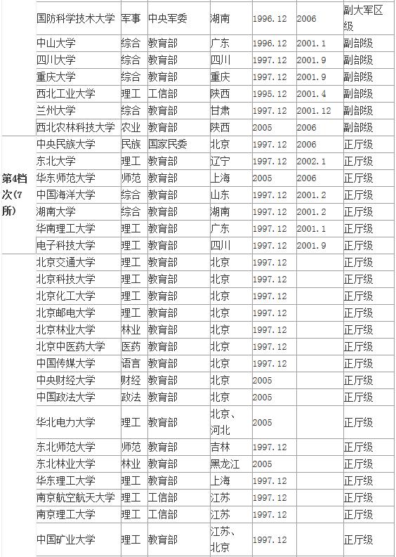 211工程大學檔次排名及劃分