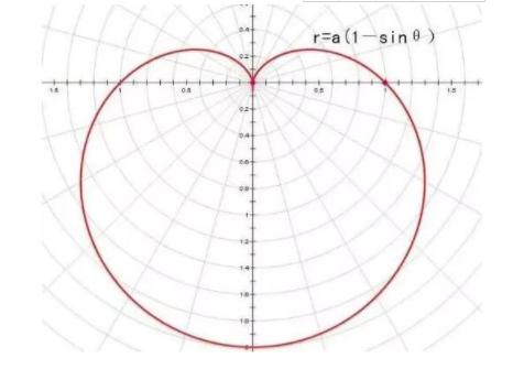 学霸的隐藏式表白 绝对看不懂的数学学霸表白