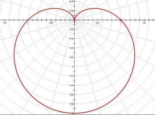 """""""我爱你""""之心形曲线"""
