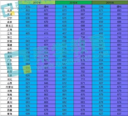 清华大学历年录取分数线