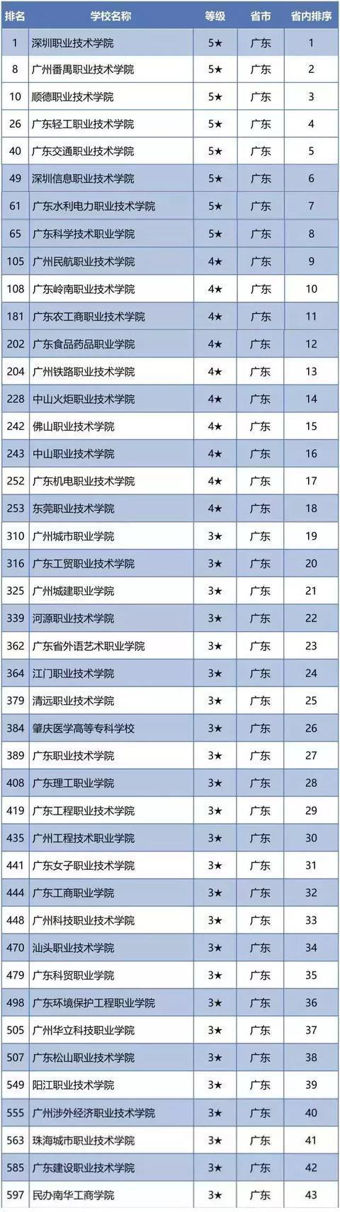 广东高职院校最新排名
