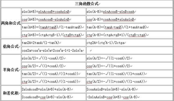 三角函数公式大全