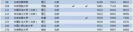 中国高校大学毕业生薪酬排行榜