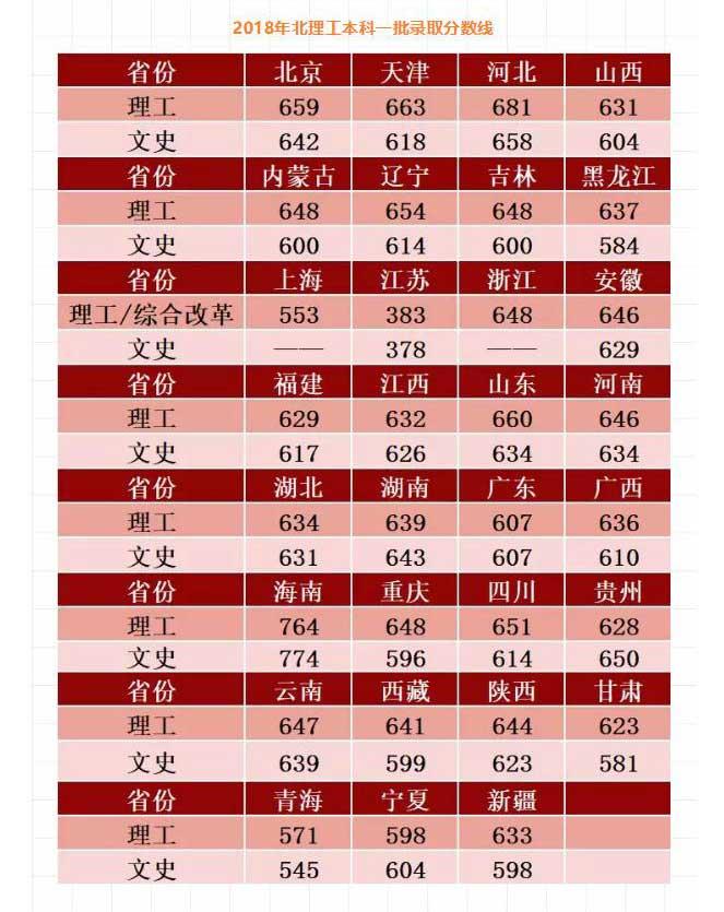 北京理工大学本科一批2018在各省录取分数线
