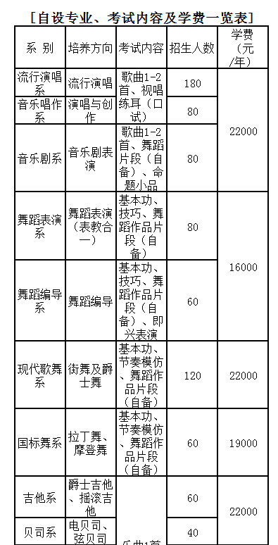 北京现代音乐学院学费收费标准