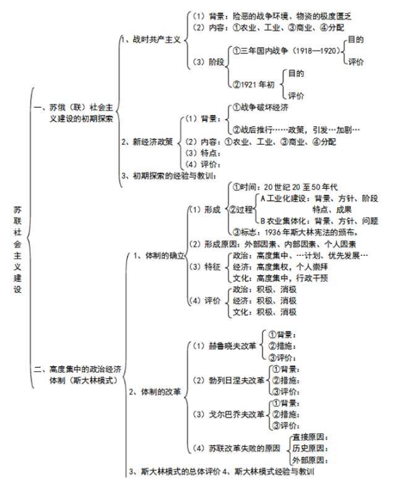 高一历史必修二知识点框架图