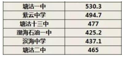 2018塘沽區中考錄取分數線