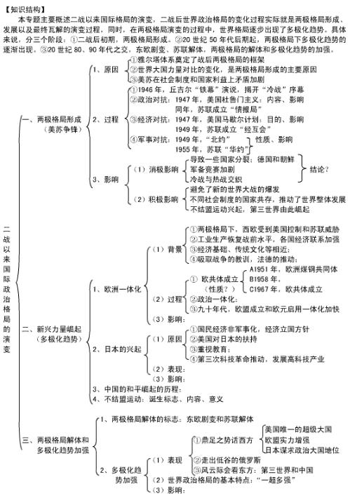 历史必修一知识点框架图总结