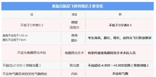 2019民航招飞最新条件变化