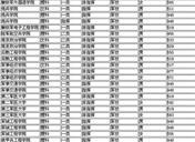中国一本军校排名 2019军校录取分数线