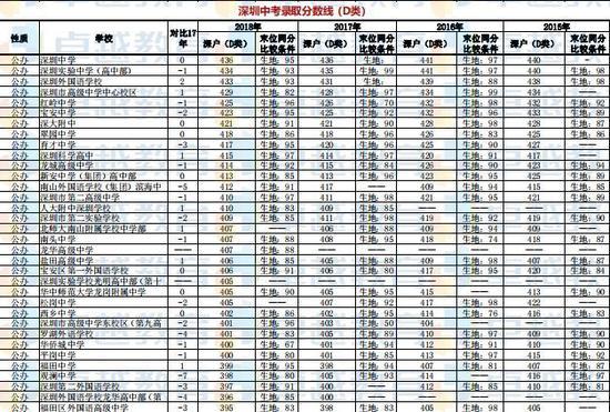 深圳中考录取分数线(D类)