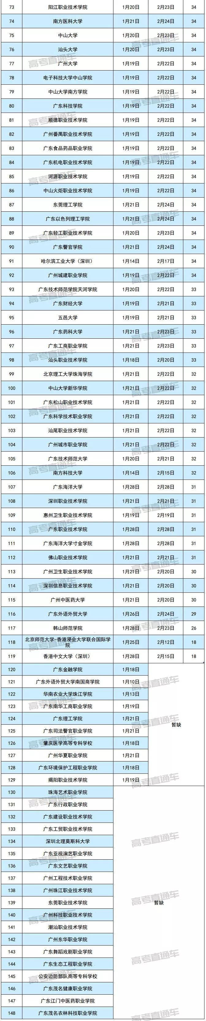 2019廣東各大學寒假放假時間安排
