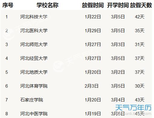2019河北各大学寒假放假时间安排