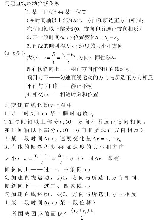 高一物理必修一知识点框架图
