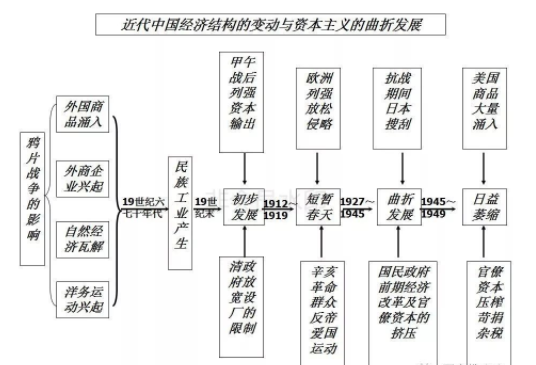 历史必修二各单元知识框架结构图