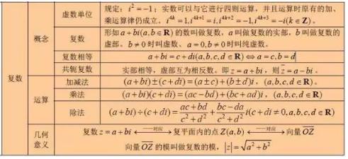 高中数学公式整理