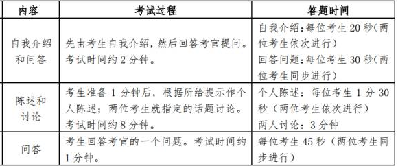 2018年英语六级考试内容及流程