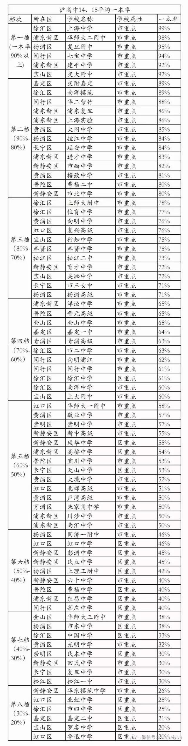 国家重点大学排行榜_上海高中最新排名 2019上海重点高中排行榜_有途教育