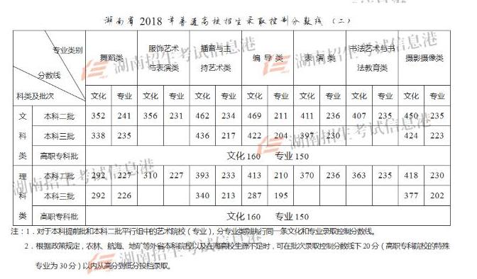 2018湖南艺术联考/统考合格分数线