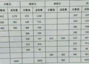 郸城一高在河南有多牛 2018年高考成绩
