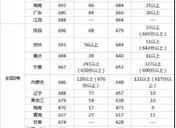 清华大学录取分数线 在各省的录取率是多少